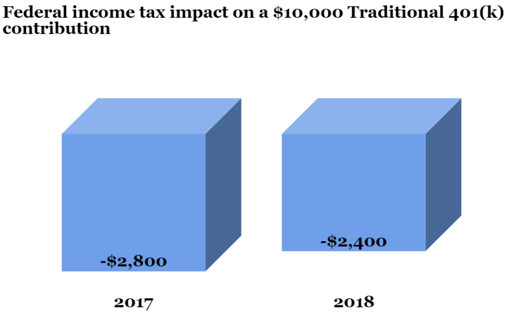 Federal income tax impact on a $10,000 Traditional 401(k) contribution