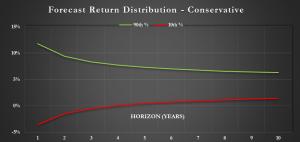 log-normal simulation using 4% assumed return and 6% volatility