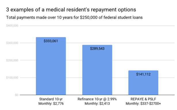 medical resident's repayment options